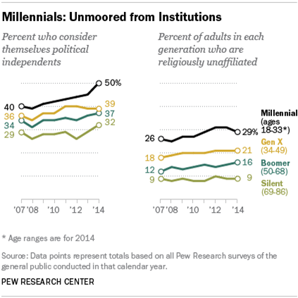 MILLENNIAL DATA POINTS [VIA PEW RESEARCH]